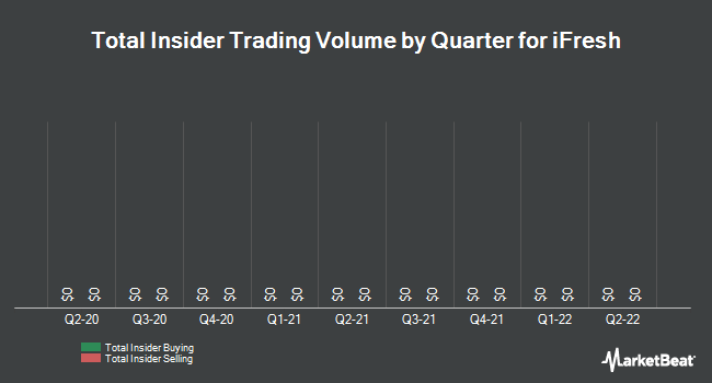 Insider Trades by Quarter for iFresh (NASDAQ:IFMK)