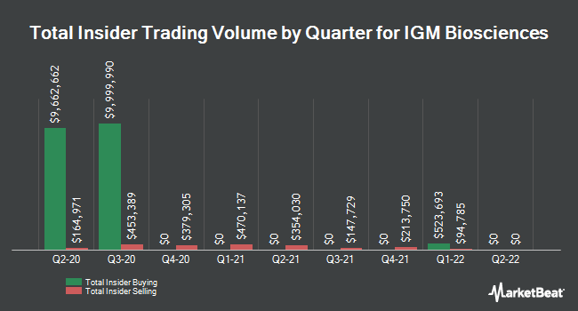 Insider Buying and Selling by Quarter for IGM Biosciences (NASDAQ:IGMS)