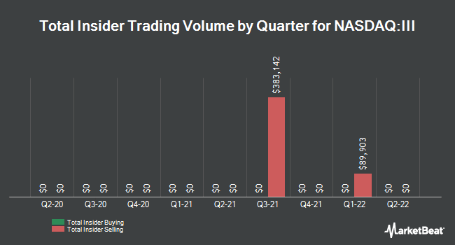 Insider Trades by Quarter for Information Services Group (NASDAQ:III)