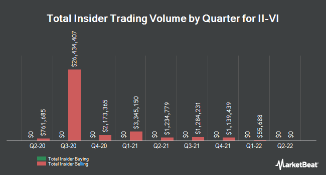 Insider Trades by Quarter for II-VI Incorporated (NASDAQ:IIVI)