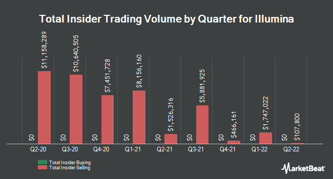 Insider Trades by Quarter for Illumina (NASDAQ:ILMN)
