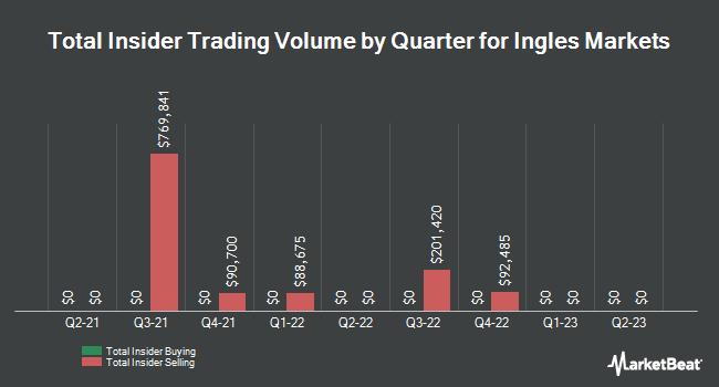 Insider Trades by Quarter for Ingles Markets, Incorporated (NASDAQ:IMKTA)