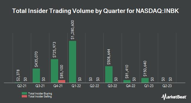 Insider Trades by Quarter for First Internet Bancorp (NASDAQ:INBK)