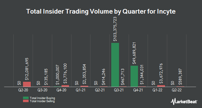 Insider Trades by Quarter for Incyte (NASDAQ:INCY)
