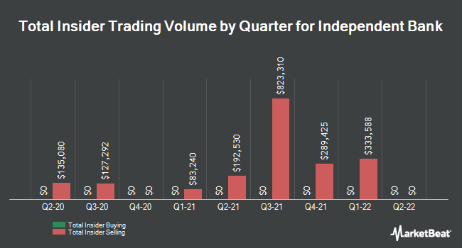 Insider Trades by Quarter for Independent Bank Corp. (NASDAQ:INDB)