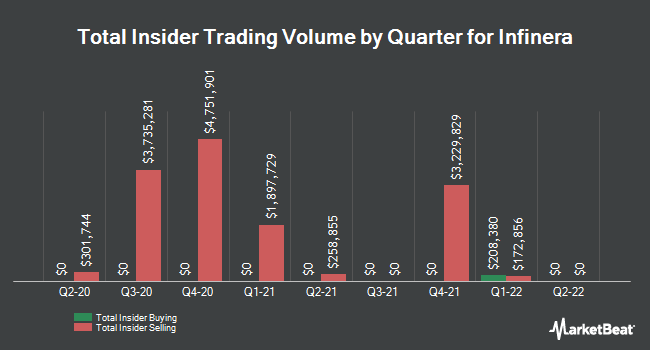 Insider Trades by Quarter for Infinera Corporation (NASDAQ:INFN)