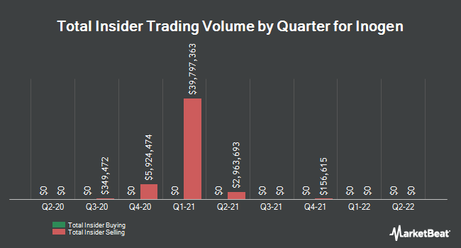 Insider Trades by Quarter for Inogen (NASDAQ:INGN)