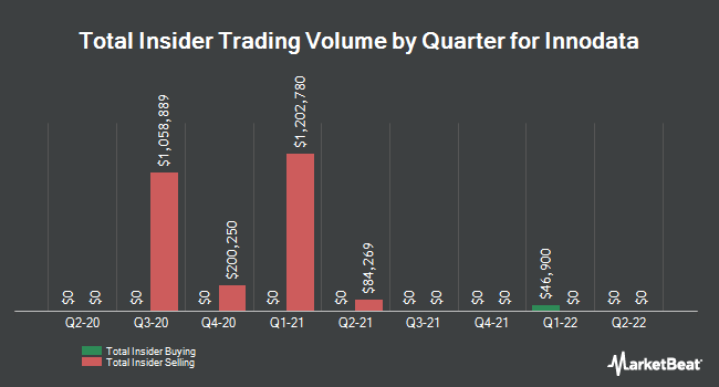 Insider Buying and Selling by Quarter for Innodata (NASDAQ:INOD)