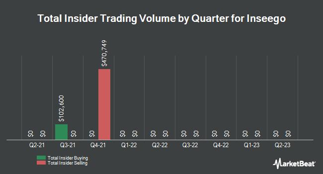 Insider Trading History for Inseego (NASDAQ:INSG)