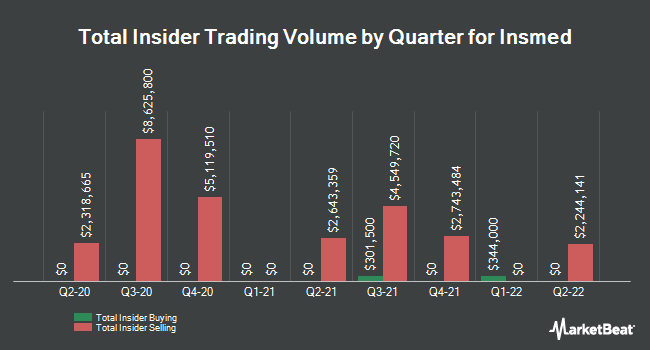 Insider Trades by Quarter for Insmed (NASDAQ:INSM)