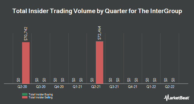 Insider Buying and Selling by Quarter for InterGroup (NASDAQ:INTG)