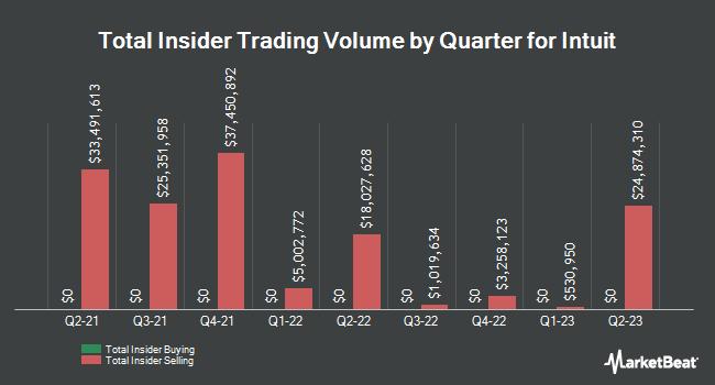 Insider Trades by Quarter for Intuit (NASDAQ:INTU)