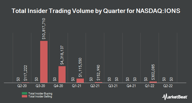 Insider Trades by Quarter for Ionis Pharmaceuticals (NASDAQ:IONS)