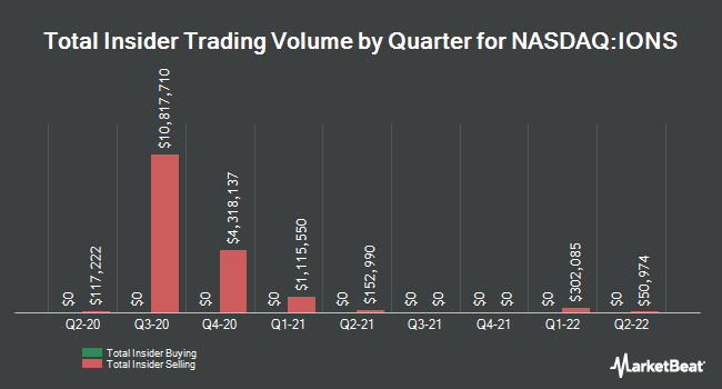 Insider Buying and Selling by Quarter for Ionis Pharmaceuticals (NASDAQ:IONS)