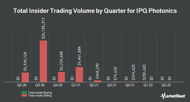 Insider Trades by Quarter for IPG Photonics (NASDAQ:IPGP)