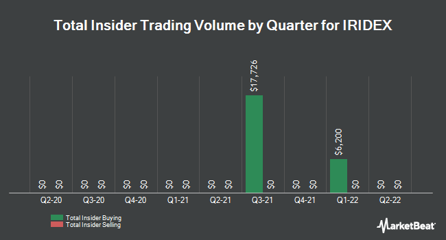 Insider Trades by Quarter for IRIDEX (NASDAQ:IRIX)