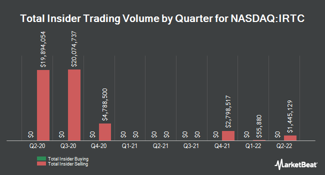 Insider Trades by Quarter for IRHYTHM TECH (NASDAQ:IRTC)