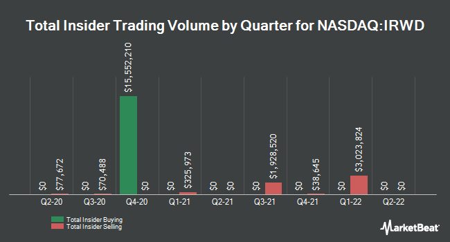 Insider Buying and Selling by Quarter for Ironwood Pharmaceuticals (NASDAQ:IRWD)