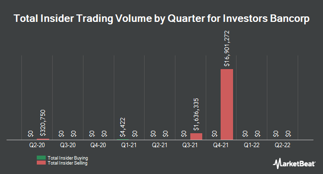 Insider Trades by Quarter for Investors Bancorp (NASDAQ:ISBC)