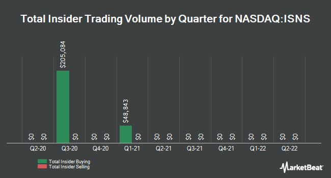 Insider Trades by Quarter for Image Sensing Systems (NASDAQ:ISNS)