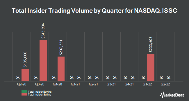 Insider Trades by Quarter for Innovative Solutions and Support (NASDAQ:ISSC)