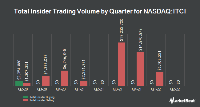 Insider Trades by Quarter for Intra-Cellular Therapies (NASDAQ:ITCI)