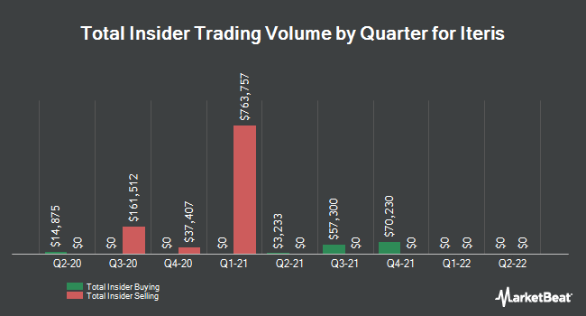 Insider Trades by Quarter for Iteris (NASDAQ:ITI)