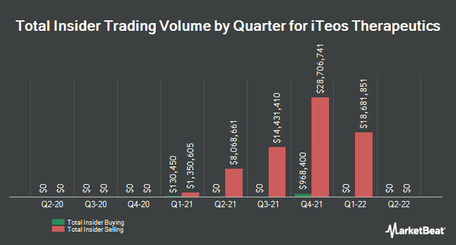 Insider Buying and Selling by Quarter for iTeos Therapeutics (NASDAQ:ITOS)