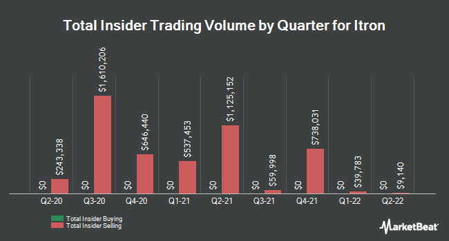 Insider Trades by Quarter for Itron (NASDAQ:ITRI)