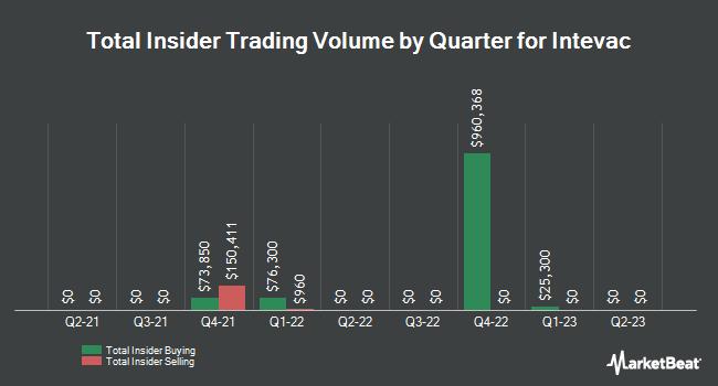 Insider Trades by Quarter for Intevac (NASDAQ:IVAC)