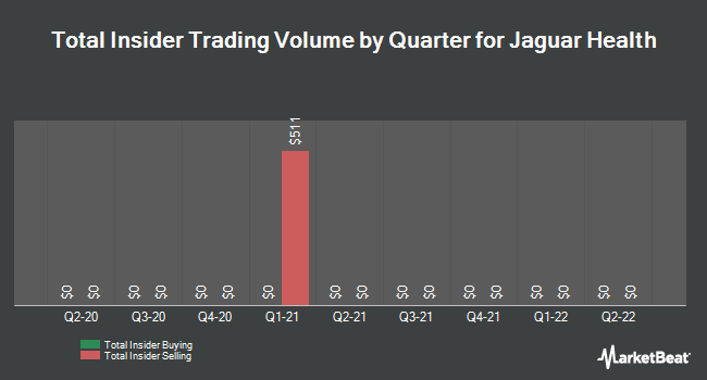 Insider Trades by Quarter for Jaguar Animal Health (NASDAQ:JAGX)
