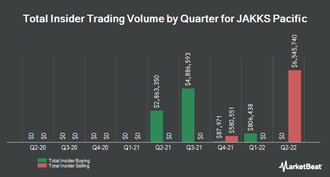 Insider Trades by Quarter for JAKKS Pacific (NASDAQ:JAKK)