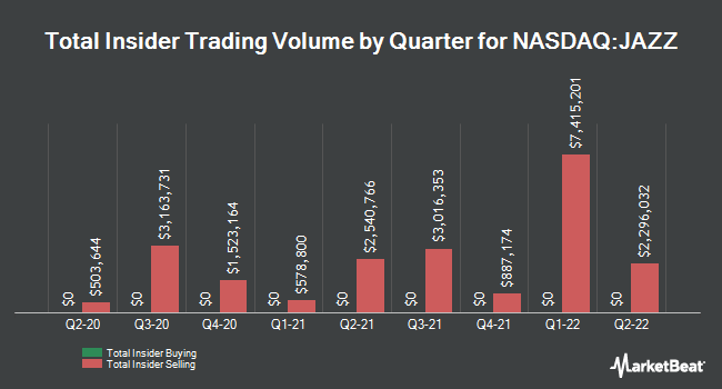 Insider Trades by Quarter for Jazz Pharmaceuticals PLC (NASDAQ:JAZZ)