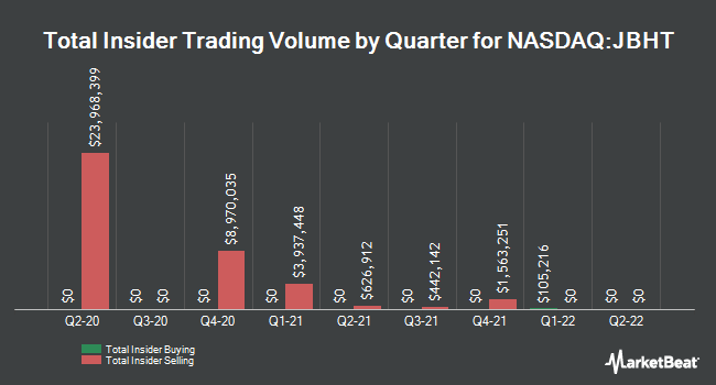 Insider Trades by Quarter for J.B. Hunt Transport Services (NASDAQ:JBHT)