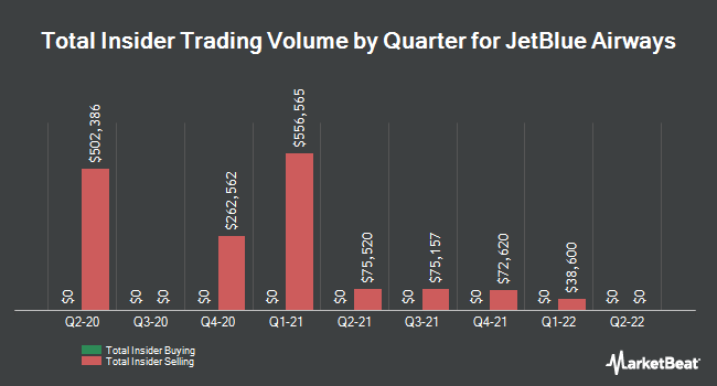 Insider Trades by Quarter for JetBlue Airways Corporation (NASDAQ:JBLU)
