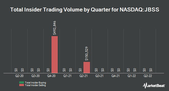 Insider Buying and Selling by Quarter for John B. Sanfilippo & Son (NASDAQ:JBSS)