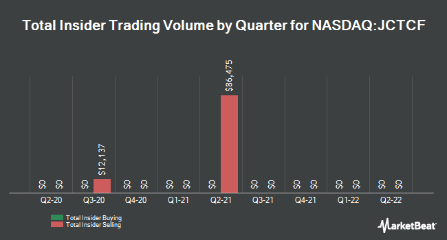 Insider Trades by Quarter for Jewett-Cameron Trading (NASDAQ:JCTCF)