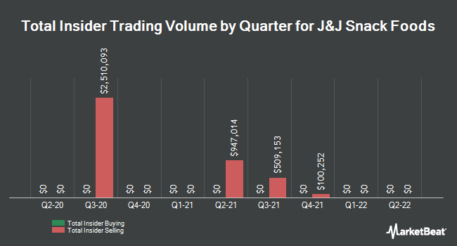 Insider Trades by Quarter for J & J Snack Foods Corp. (NASDAQ:JJSF)
