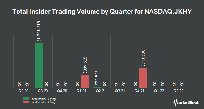 Insider Buying and Selling by Quarter for Jack Henry & Associates (NASDAQ:JKHY)