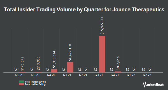 Insider Trades by Quarter for Jounce Therapeutics (NASDAQ:JNCE)