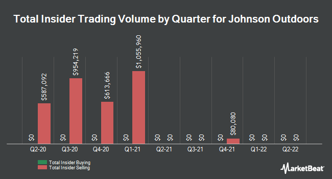 Insider Trades by Quarter for Johnson Outdoors (NASDAQ:JOUT)
