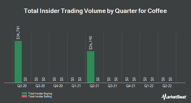 Insider Trades by Quarter for Coffee (NASDAQ:JVA)
