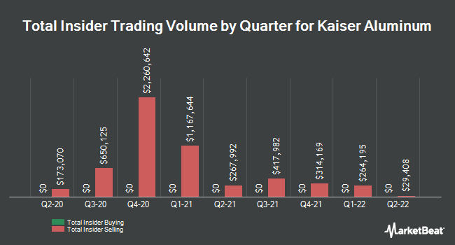 Insider Buying and Selling by Quarter for Kaiser Aluminum (NASDAQ:KALU)