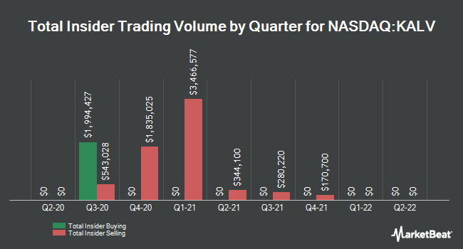 Insider Buying and Selling by Quarter for Kalvista Pharmaceuticals (NASDAQ:KALV)