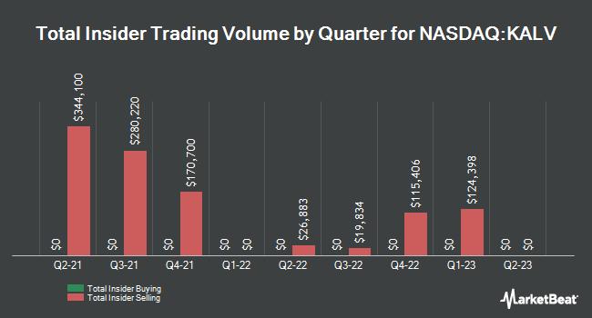 Insider Trading History for KalVista Pharmaceuticals (NASDAQ:KALV)