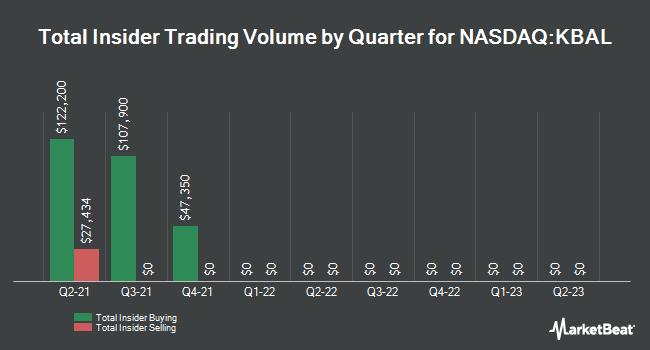 Insider Trades by Quarter for Kimball International (NASDAQ:KBAL)