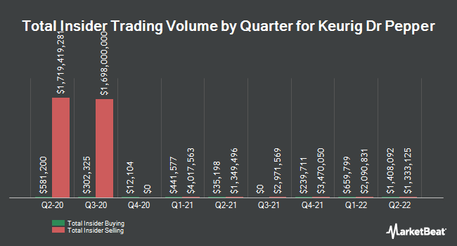 Insider Buying and Selling by Quarter for Keurig Dr Pepper (NASDAQ:KDP)