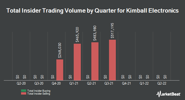 Insider Buying and Selling by Quarter for Kimball Electronics (NASDAQ:KE)