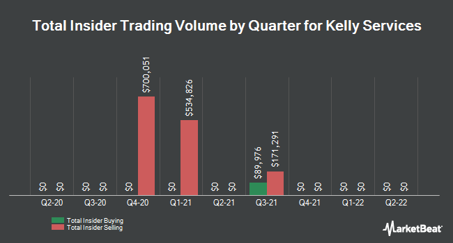 Insider Trades by Quarter for Kelly Services (NASDAQ:KELYA)