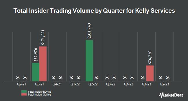 Insider Trading History for Kelly Services (NASDAQ:KELYA)